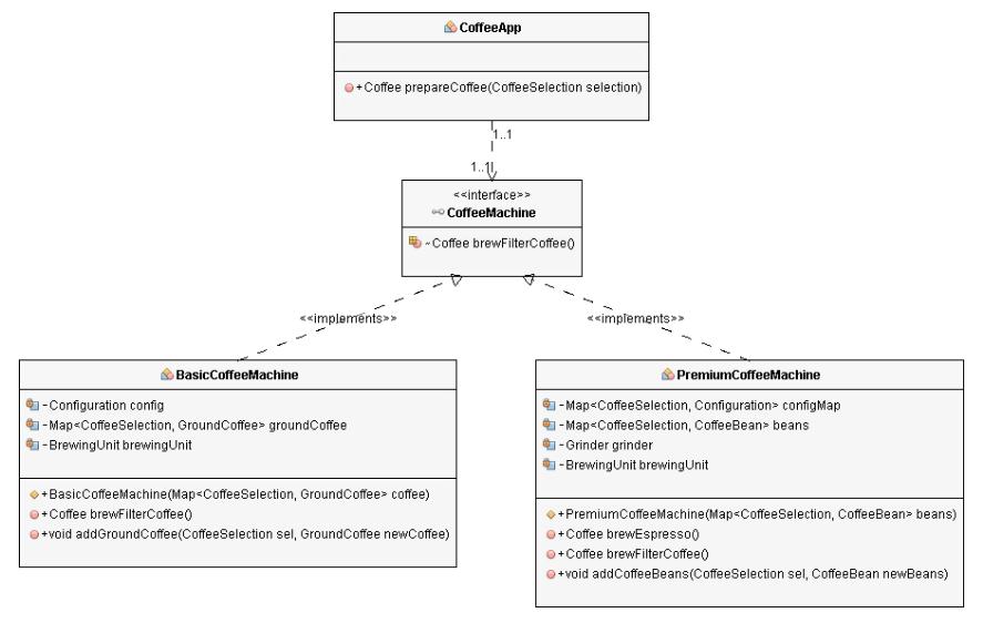 Service Locator Pattern By Thjanssen123 Java Java Https