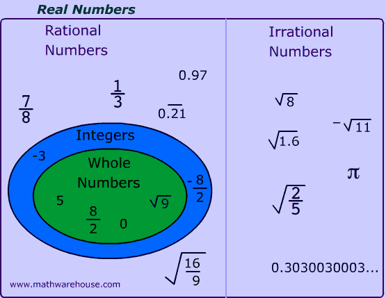 Rational vs irrational numbers | School | Pinterest ...