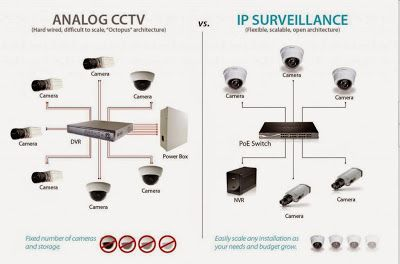 Analogue Vs Ip Security Surveillance Systems Diy Security Camera Surveillance System Diy Security