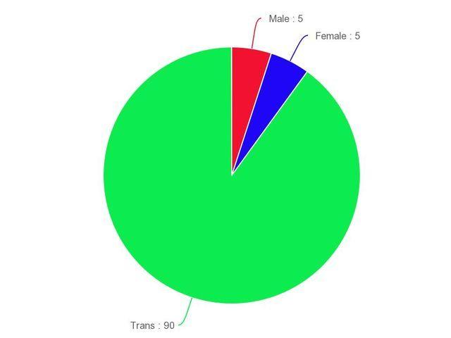 Ftm transgender quiz What Gender