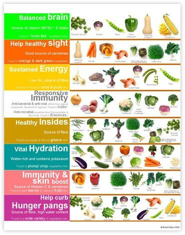 Brand Story Australian Vegetables Vegetable Benefits Benefits Of Organic Food Nutrition