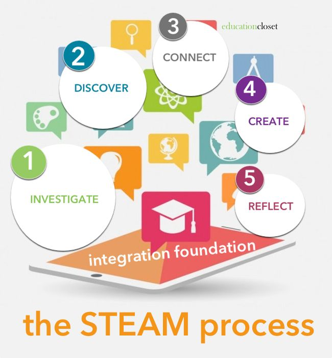 What Is Stem Lab In School: Steam Education, Steam Art, Steam