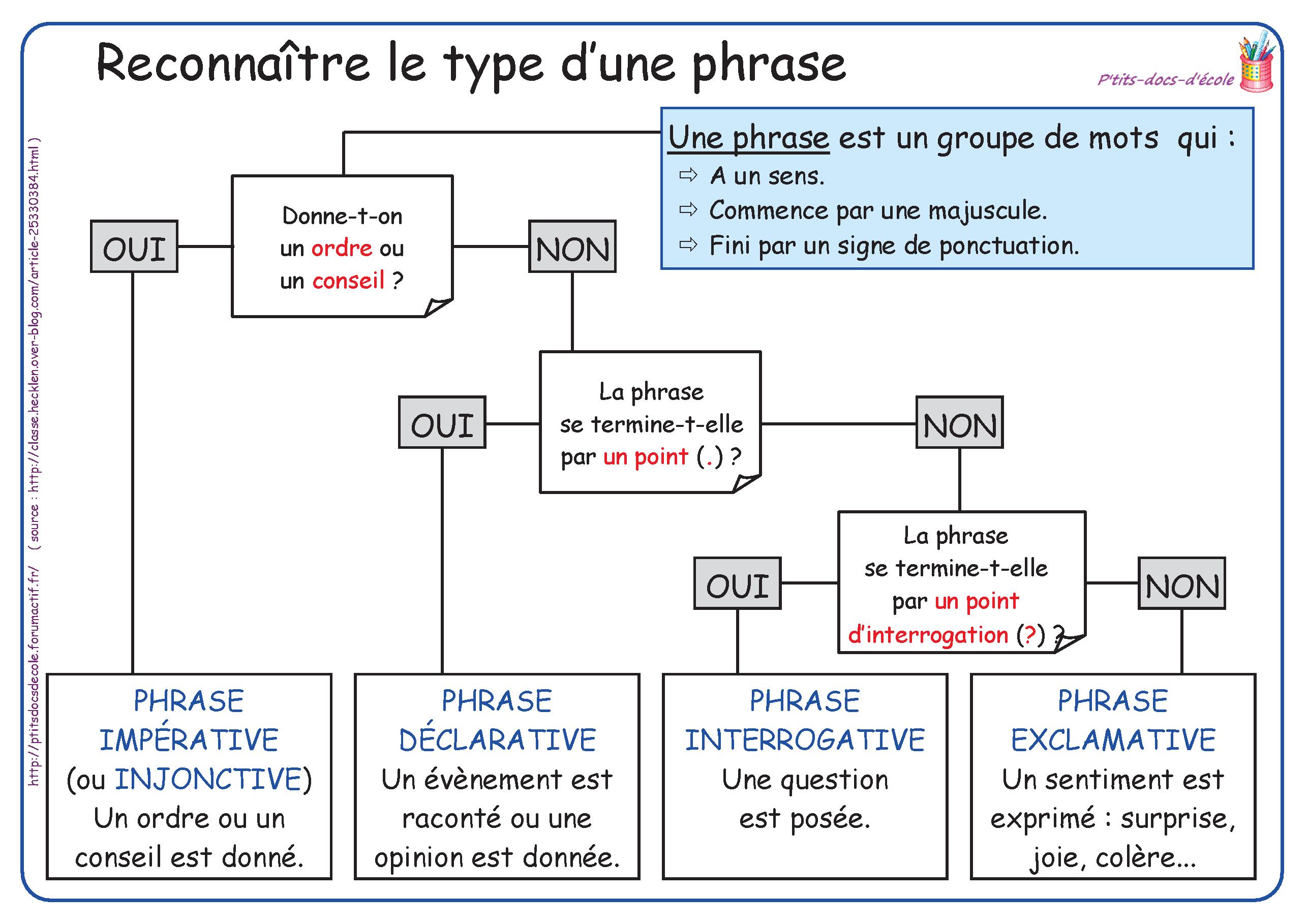 Un référent simple pour reconnaître les différents types de phrases. | Types de phrases ...