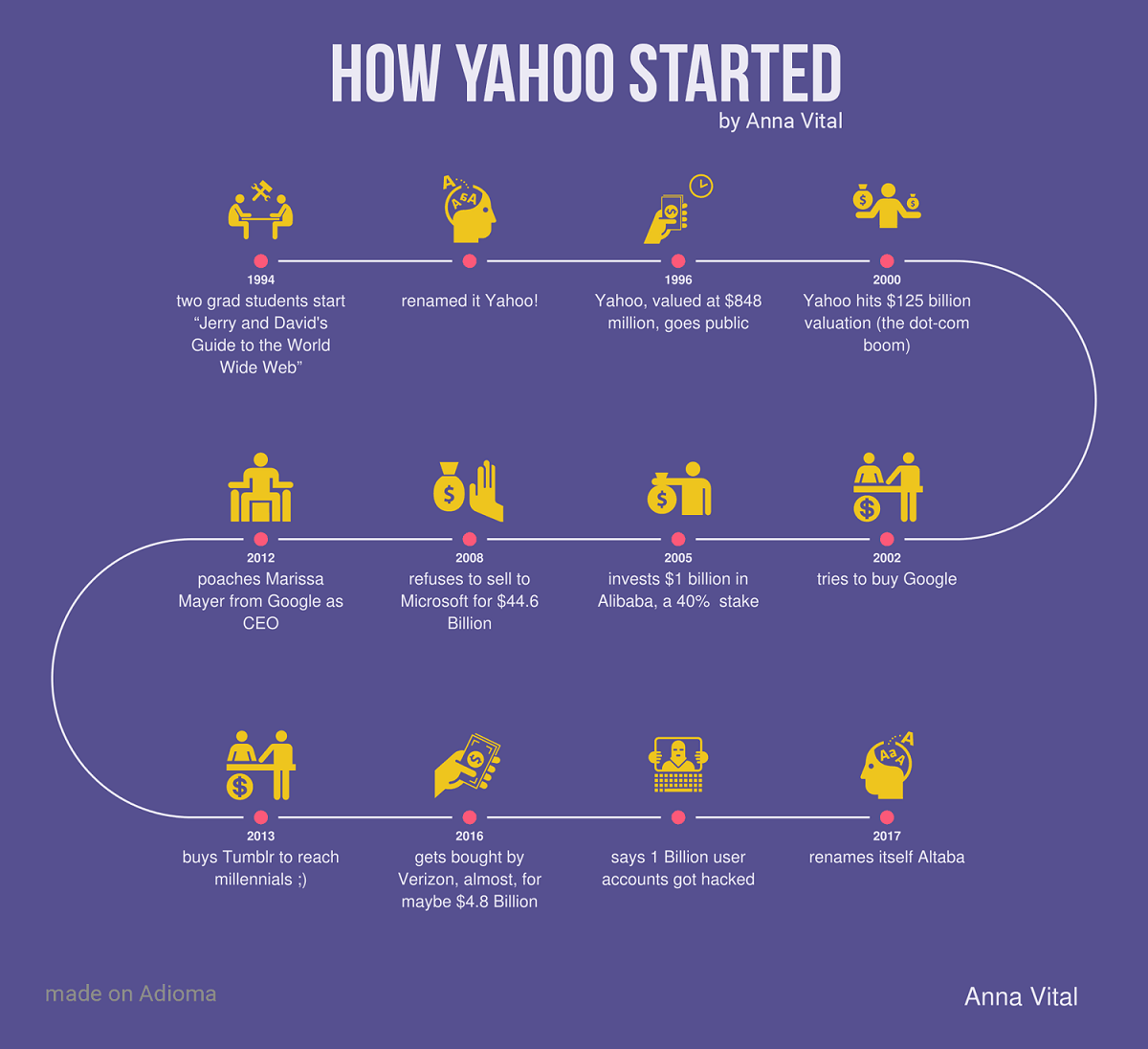 How Yahoo Started