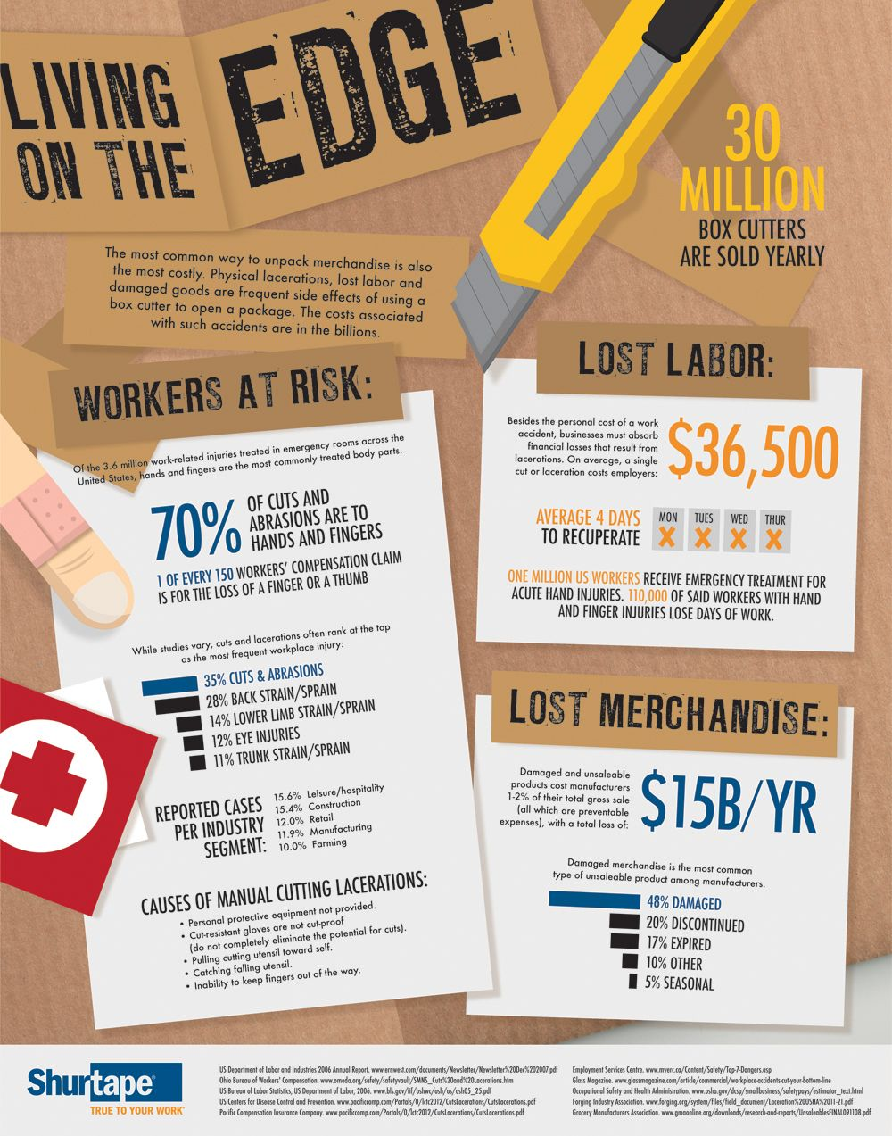 Living On The Edge Infographic Living On The Edge Packaging