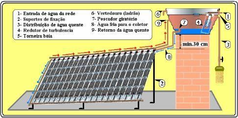 pdf manual de aquecedor solar feito com garrafas pet energy rh pinterest com