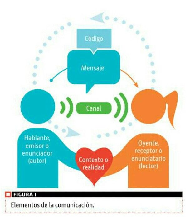 Elementos De La Comunicacion Elementos Comunicacion Elementos De La Comunicacion Tecnicas De Ensenanza Aprendizaje Comunicacion Dibujos