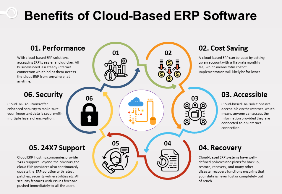 Cloud Erp Software Banefits Cloud Based Clouds Software