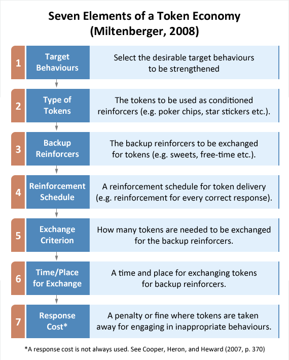 token economy 1 tip sheet: token economy (and 100 squares) definition tokens are -generalized reinforcers -earned through demonstration of target behavior.