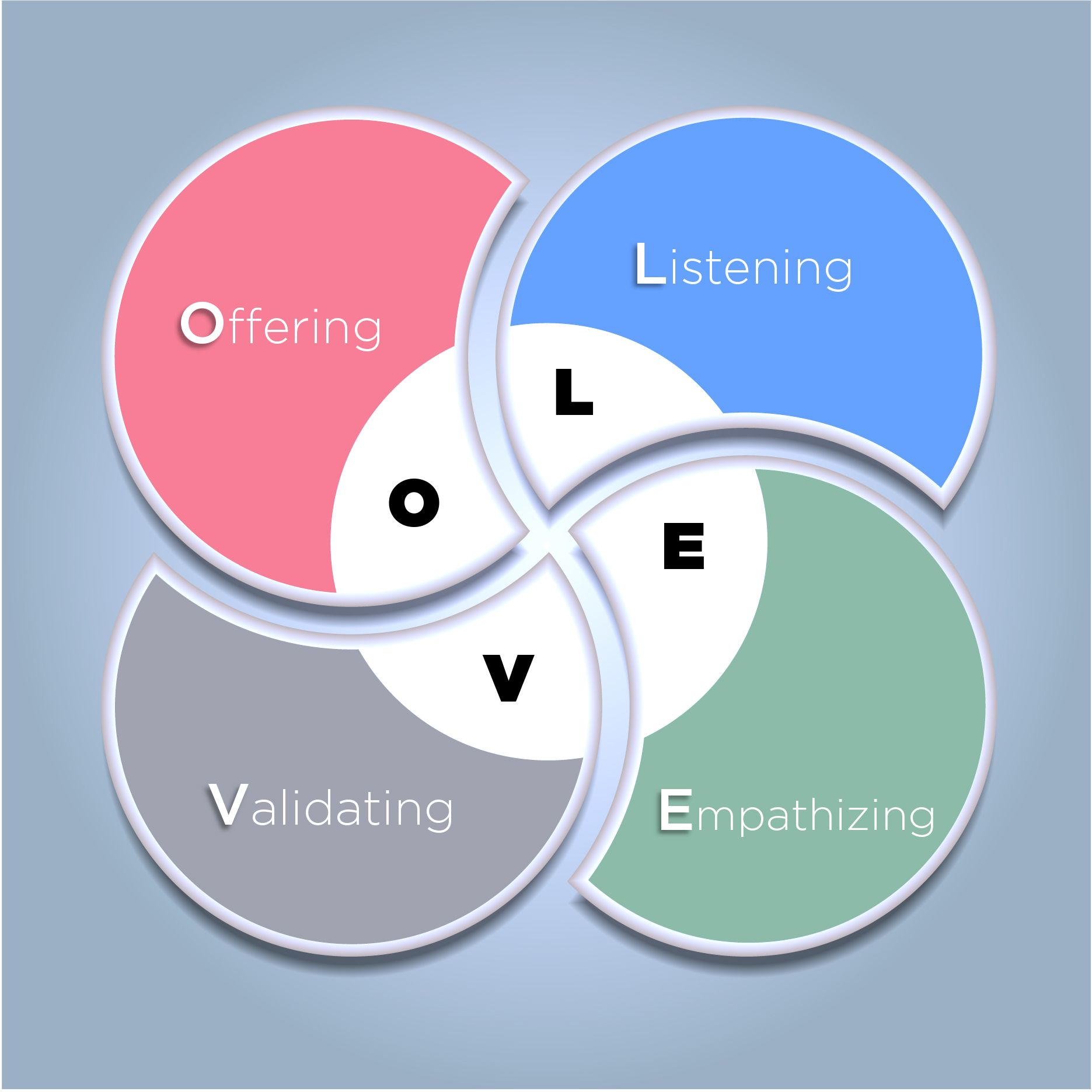 Communicating With Love Listening