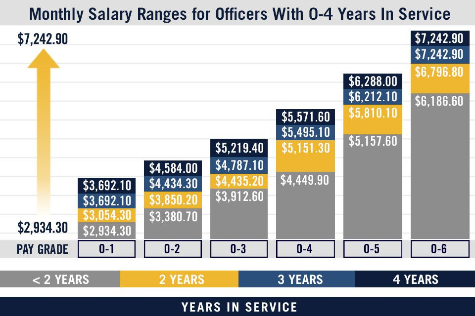 Military Pay Chart & US Navy Pay Grades : Navy.com   Ship to Shore   Military pay, Military pay ...