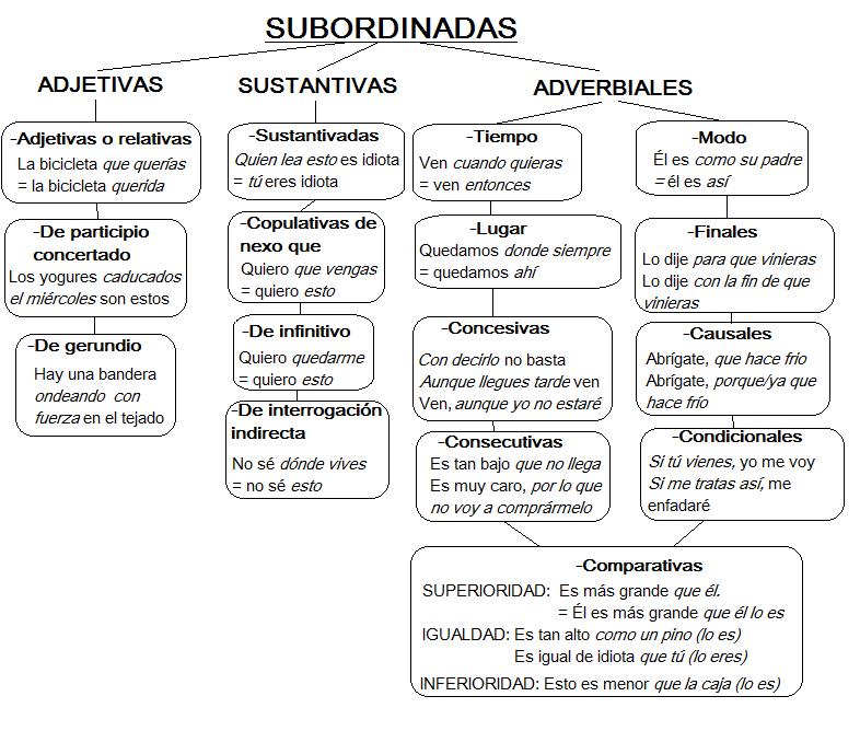 subordinadas. | CORRECCIÓN | Pinterest | Lengua, Gramática y Sintaxis