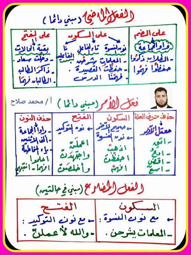 الفعل الماضي Learn Arabic Language Learn Arabic Online Learning Arabic