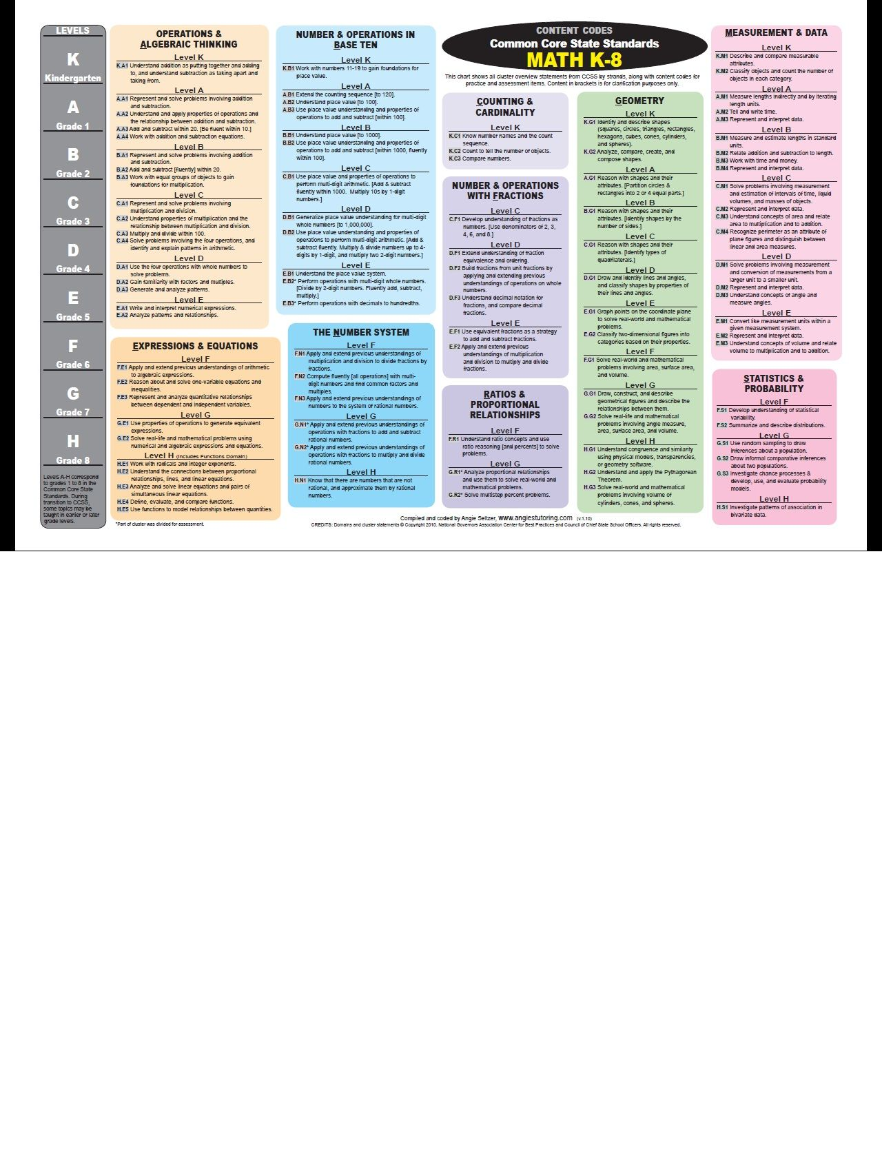 Great Resource For Math Common Core Standards From Angie S