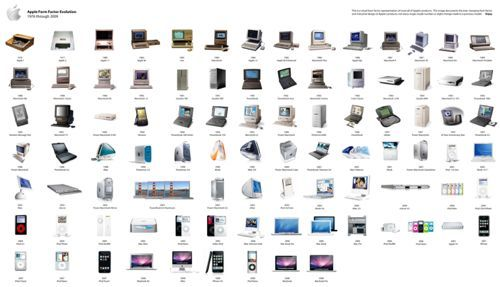 Apple History Timeline | Architecture Exteriors | Apple ...