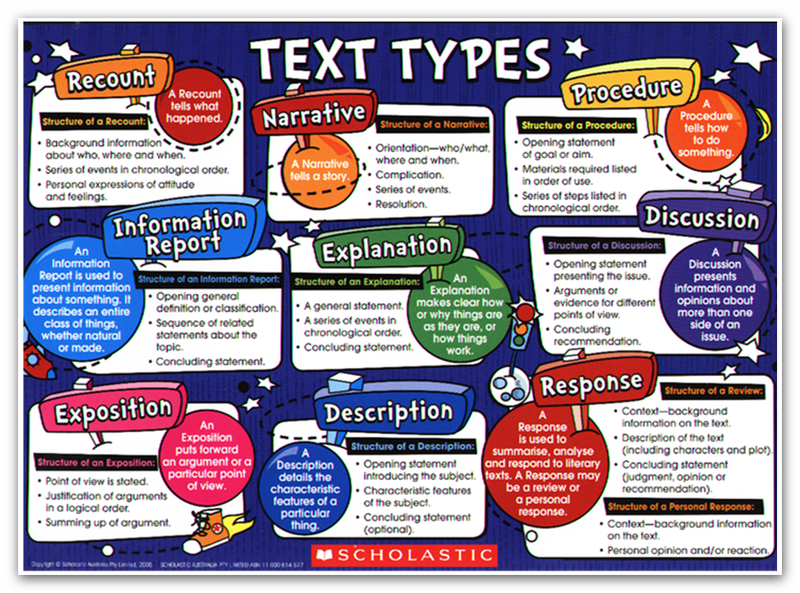 text types Download all of our lovely text types display posters in this one handy pack each poster features a different text type, with an explanation and example for each.