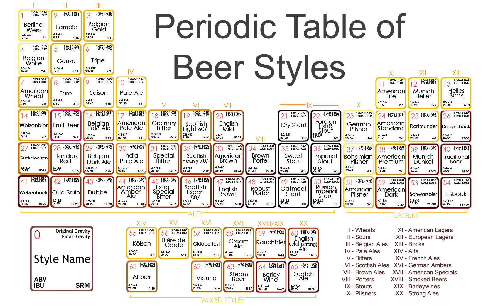 Surprising The Periodic Table Of Beer Styles Happy St Patricks Day Home Interior And Landscaping Ferensignezvosmurscom