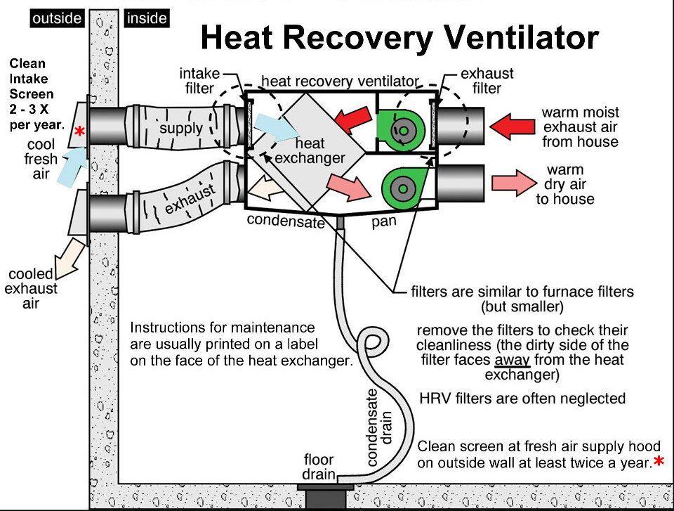 Heat recovery ventilator Heat recovery ventilation