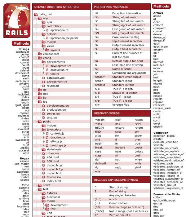 Ruby on Rails Cheat Sheet u2026 Pinteresu2026 - new blueprint css cheat sheet