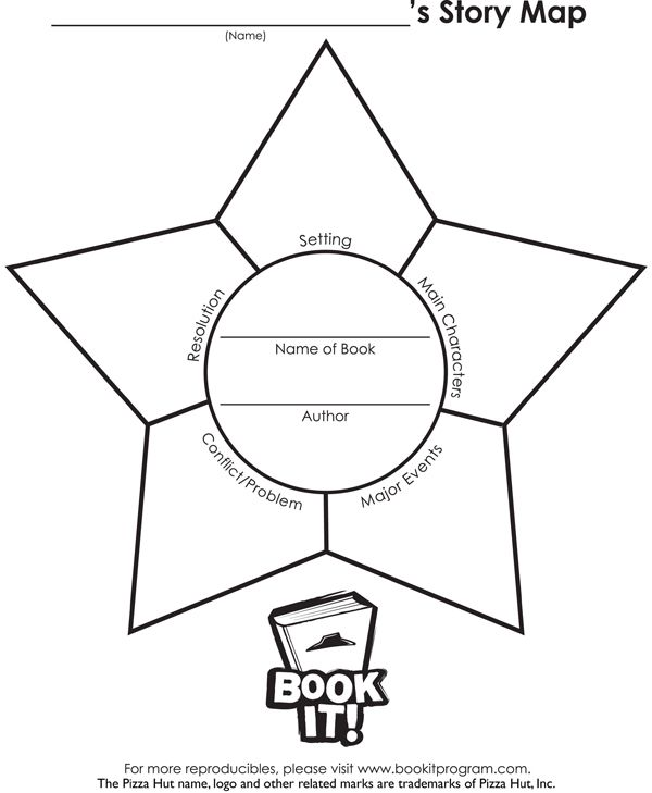Using This Story Map Will Help Kids Identify A Story S Setting