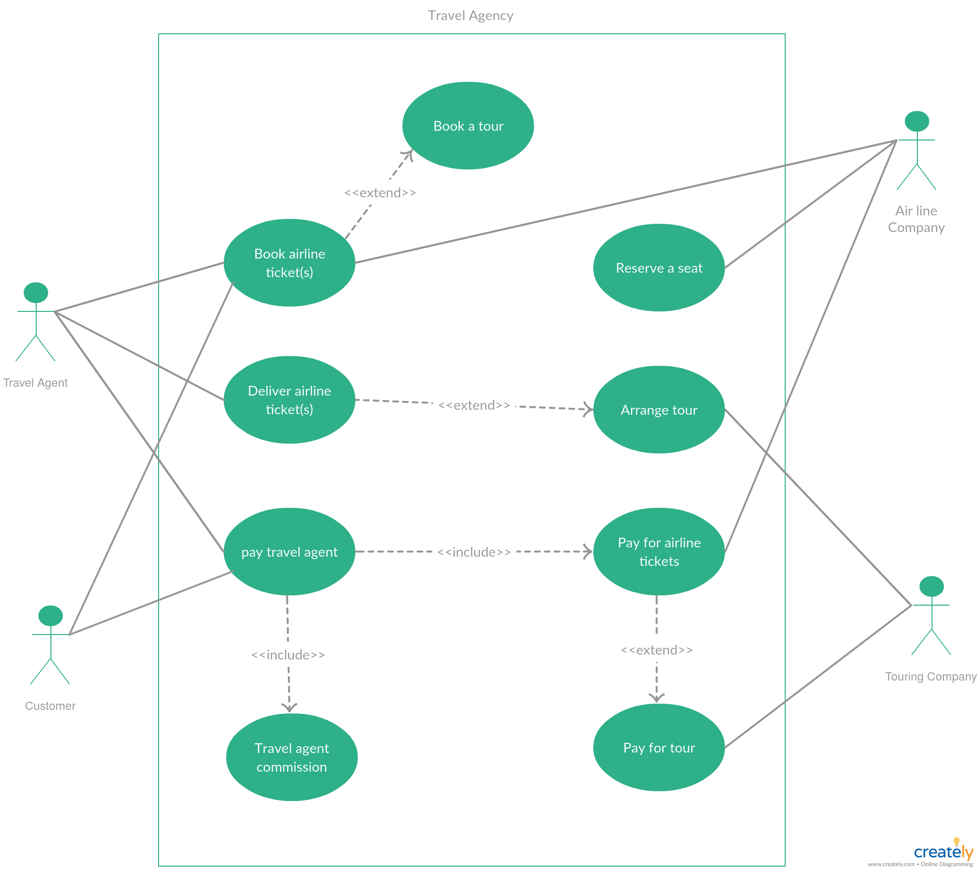 Use Case Diagram Tutorial Guide With Examples Creately Blog Travel Agency Use Case Online Travel Agent