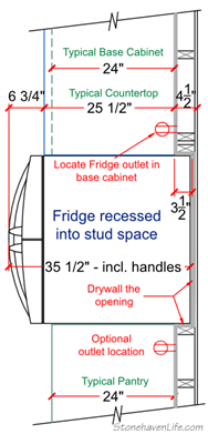 French Door Fridge Recessed Into Stud Wall. I Think My Husband Might Kill  Me If I Add More Custom Details Into Our Kitchen Reno.