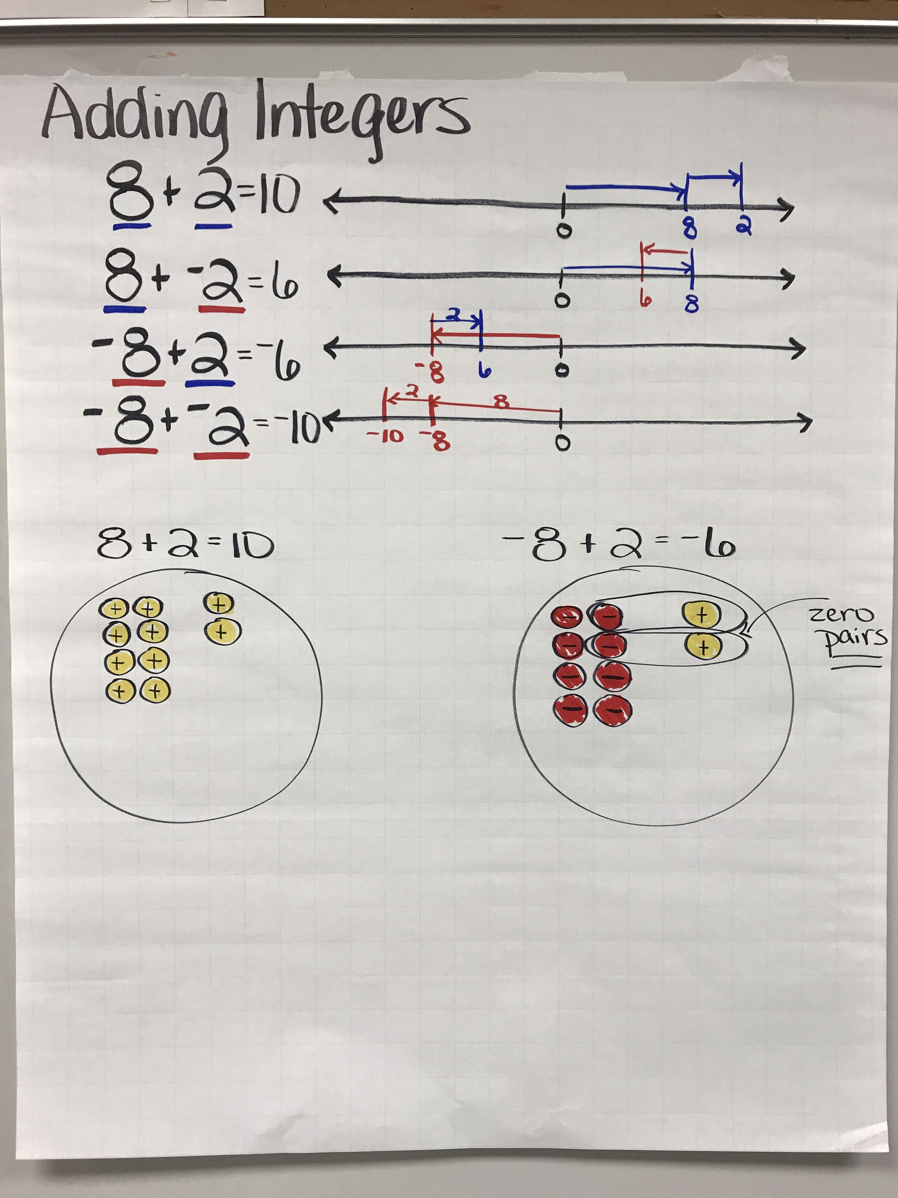 Right Subtracting Integers Anchor Chart