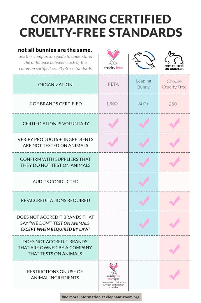 Which Cruelty Free Bunny Logos Can We Trust Cruelty Free Makeup Vegan Cruelty Free Skin Care Cruelty Free Brands