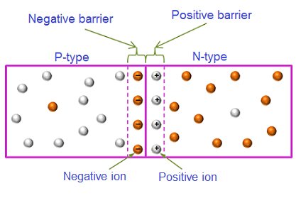 #BarrierVoltage that develops across the junction due to uncovered immobile ions on both sides of the junction. Ions are uncovered due to the diffusion of carriers across the junction.