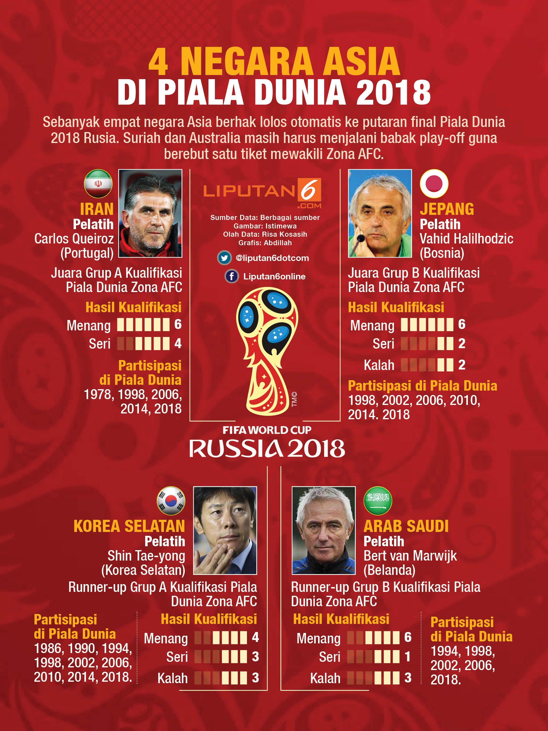 4 Negara Asia Di Piala Dunia 2018