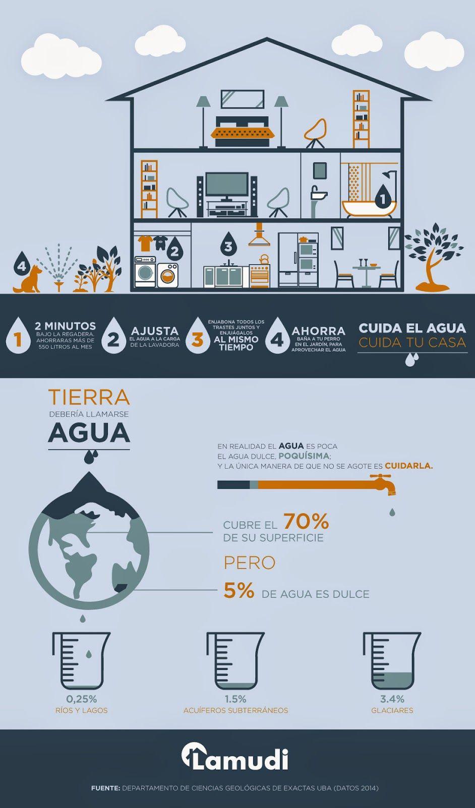 4 Pasos Para Cuidar El Agua En El Hogar Green Cuidar Los Tesoros