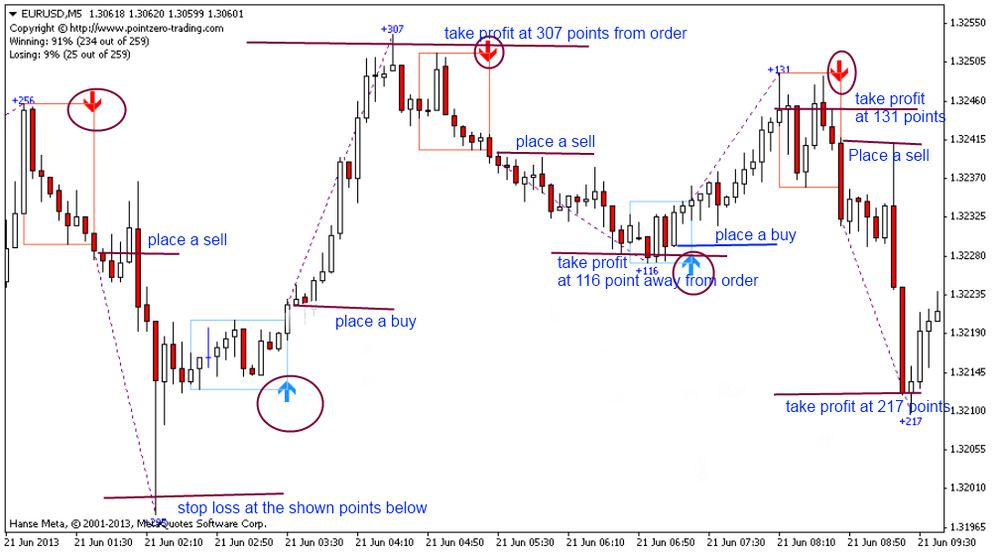 Details About The Best Binary Options Forex Trading System