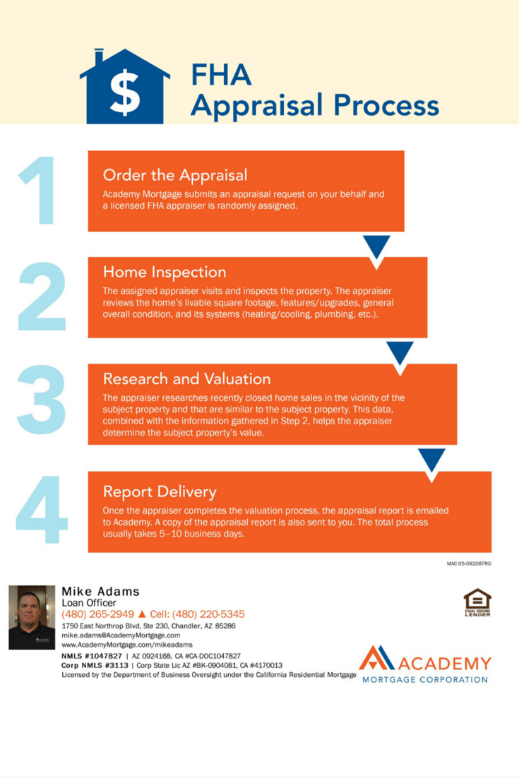 Fha Appraisal Process Mike Adams Loan Officer At Academy
