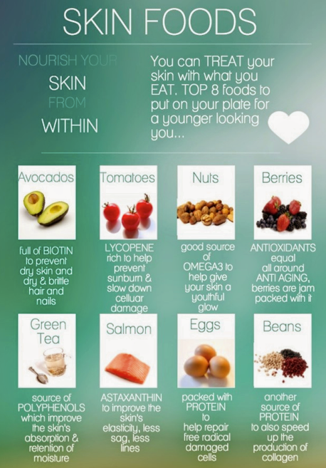 Skin Foods! Nourish your skin from within. #healthyskin #foodforskin #nourishskin