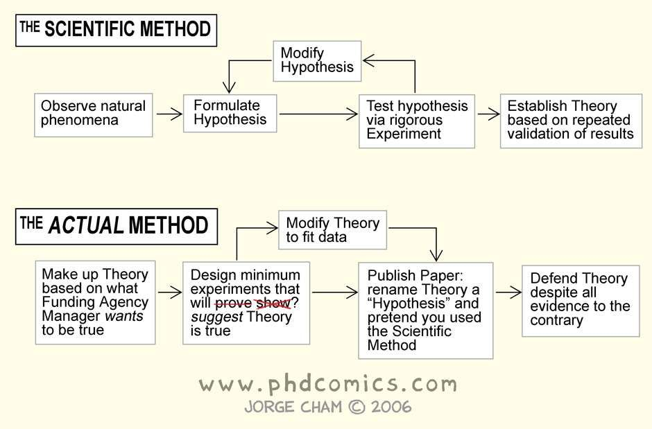 PHD Comics The Real Scientific Method Essential awesomeness - scientific method worksheet