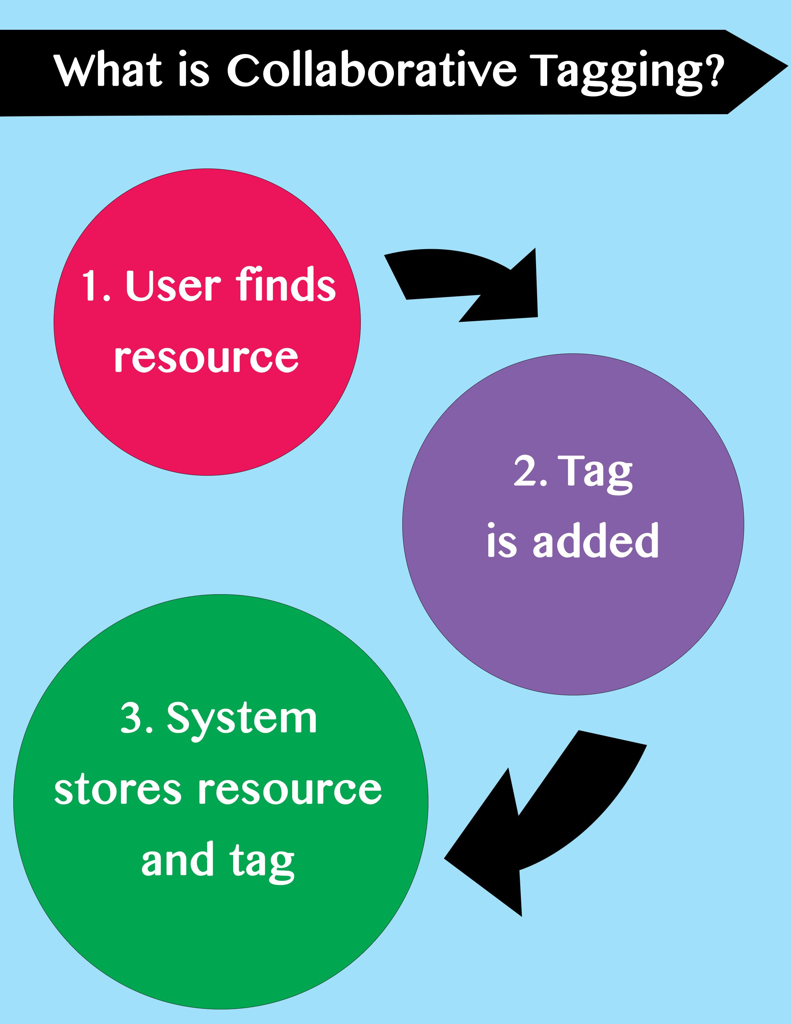 Slide5 Presentation, Pie chart, System