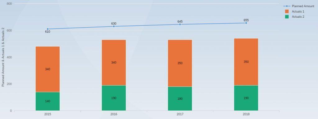 Data Visualization app on SAP Cloud Platform versus ...