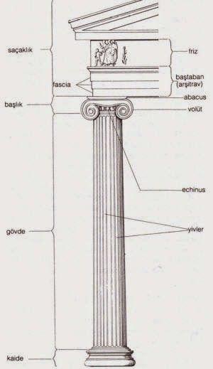 Column parts - turkish