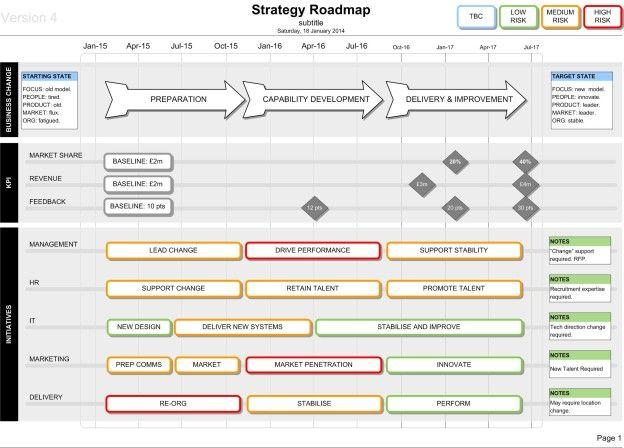 Strategy Roadmap Template Visio Business Template And Business - It roadmap template visio