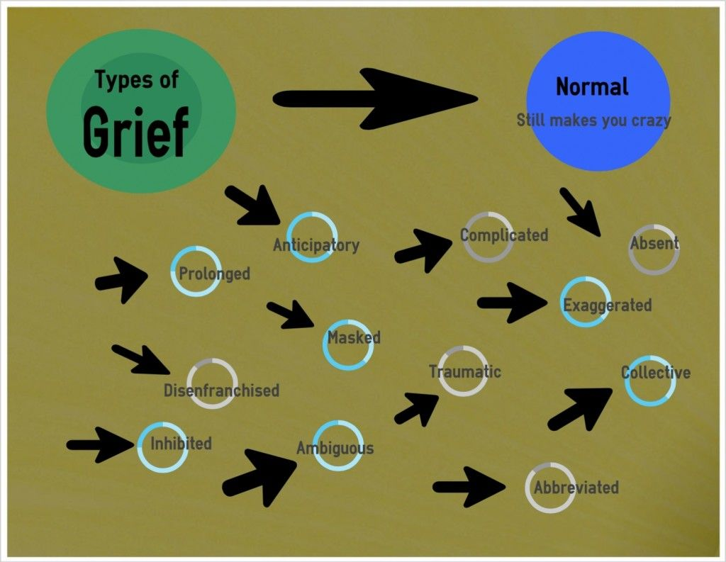Types Of Grief Yes There S More Than One