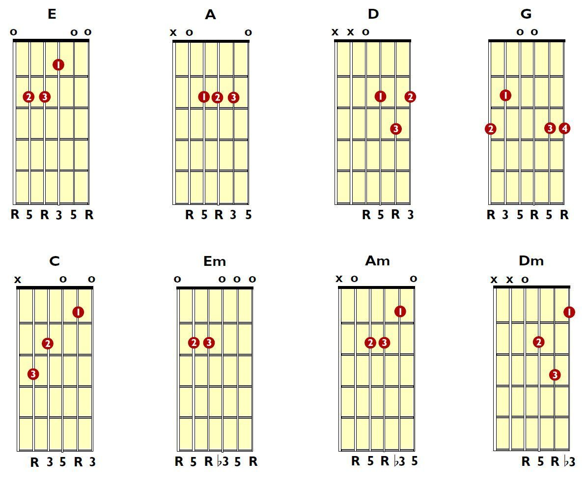 Tuning Notes For Lead Guitar Guitar Chords Tips For Ukulele
