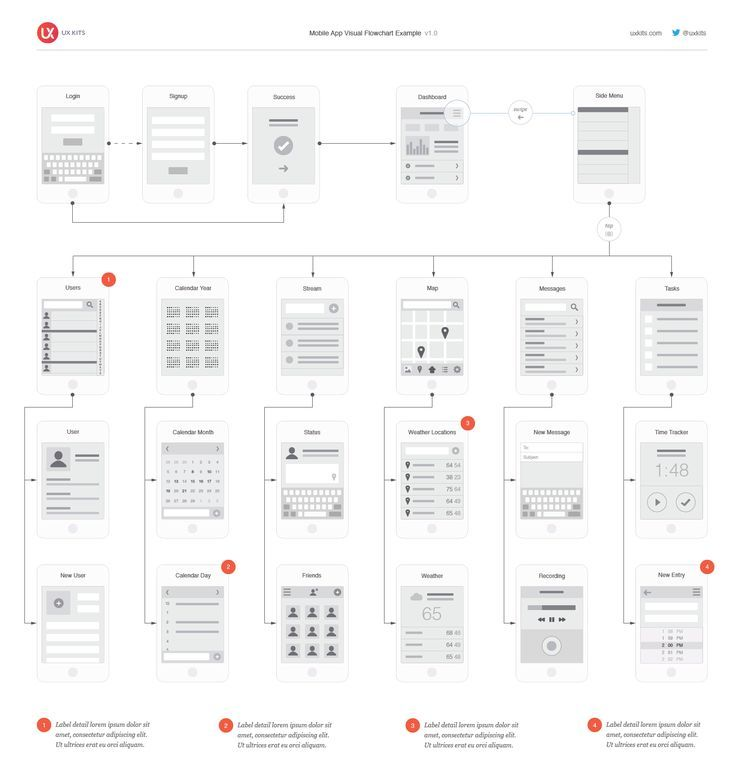 Mobile App Visual Flowchart - Sketch by UX Kits on Creative Market - flowchart templates word