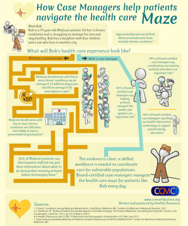Attractive Great Case Management Infographic From CCMC