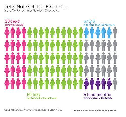 Si Twitter tuviera sólo 100 usuarios Comunicación - Marketing - fresh tabla periodica elementos de un mismo grupo