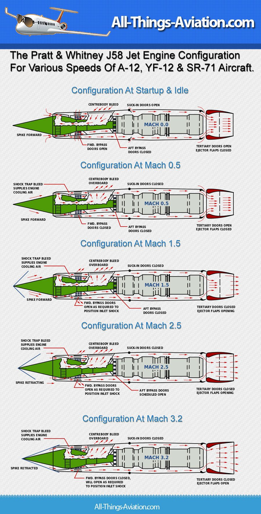 SR71 J58 Infographic