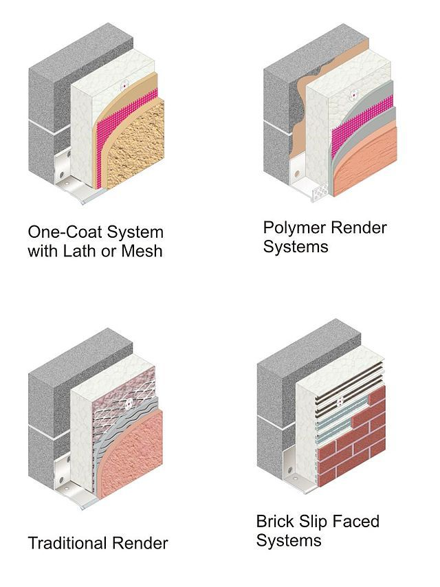 types of external wall insulation systems ewis on types of walls in homes id=21345