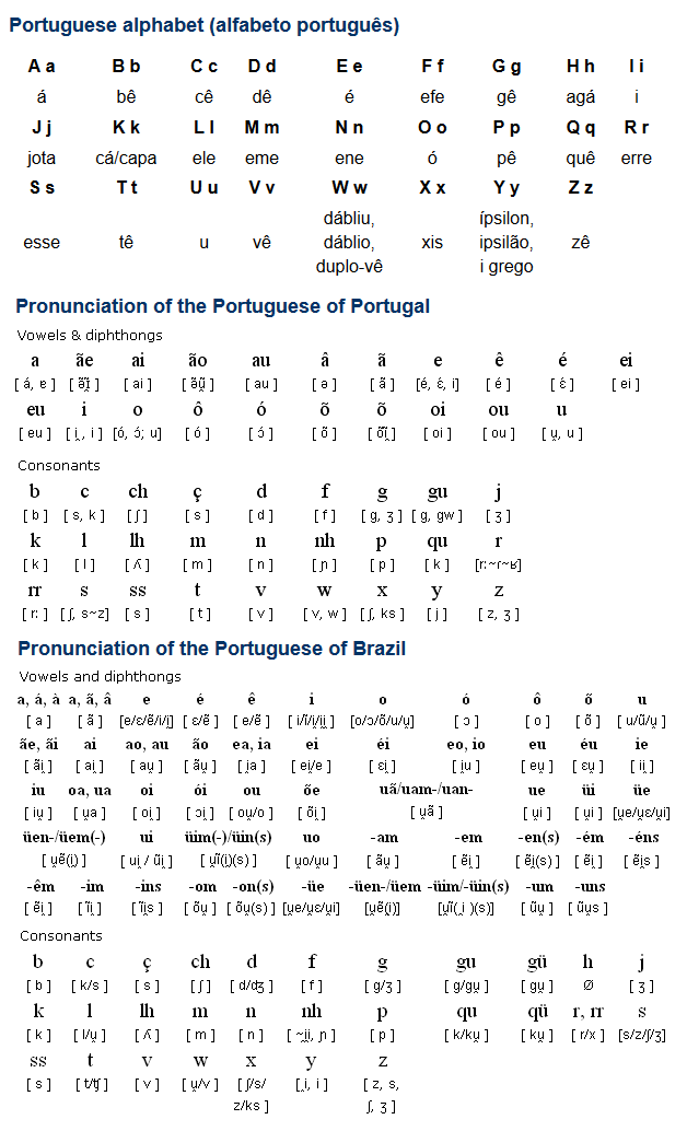 English Online Course and Lessons for Portuguese …