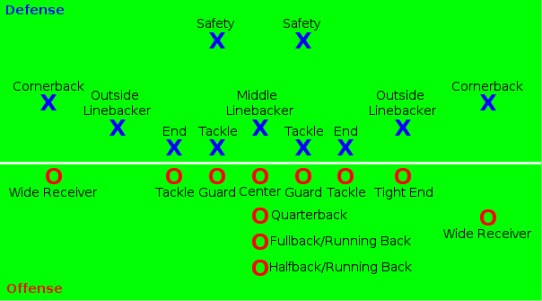 Flag Football Diagram Of Positions Google Search Groupfamily