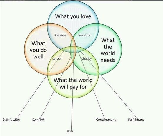 Best Venn Diagram I Have Ever Seen Especially For Those Of Us Who