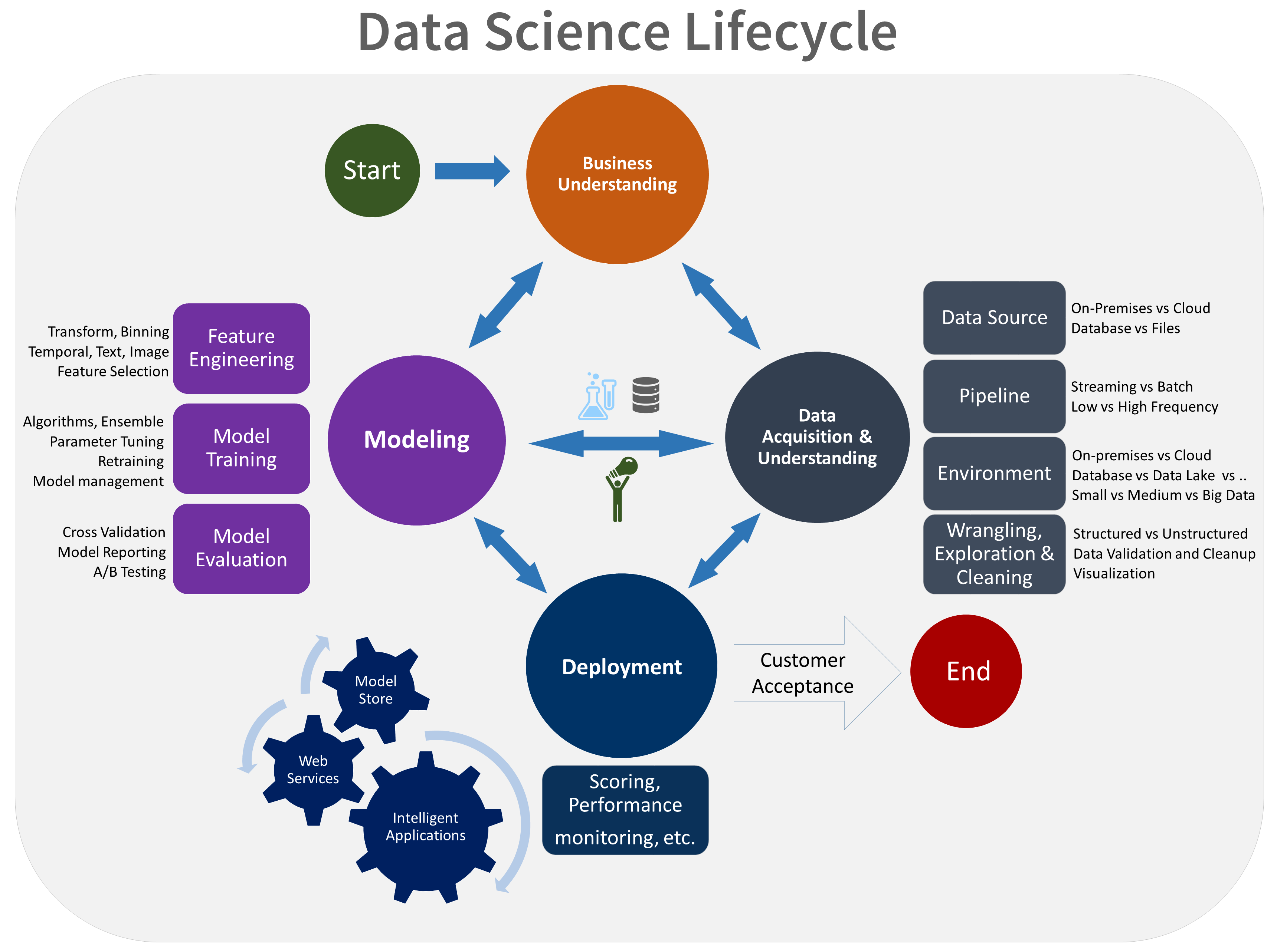 TDSP lifecycle | Machine Learning Stuff in 2019 | Data